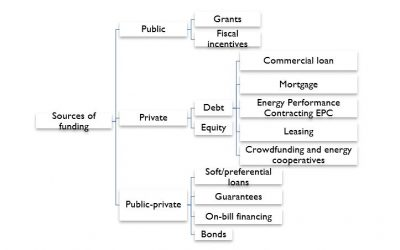 Financial mechanisms that increase the demand of skilled workers in home/building renovations